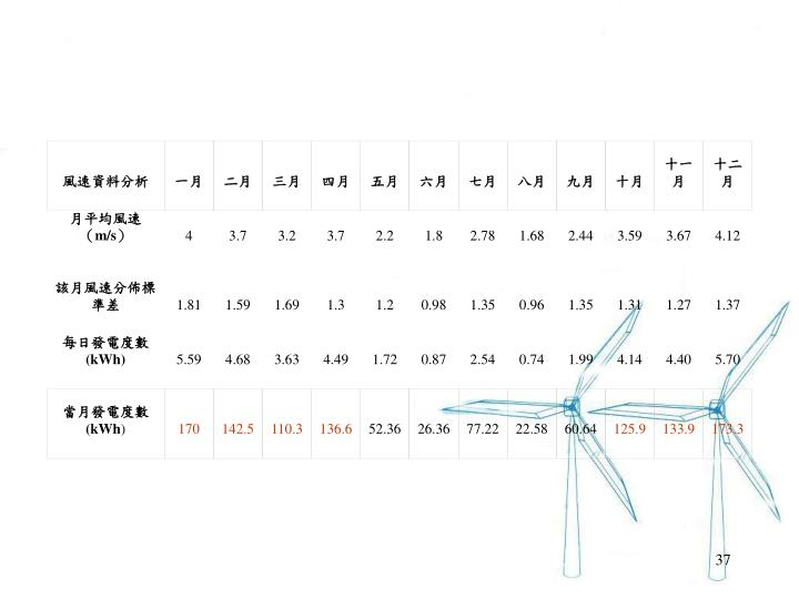 風速資料分析