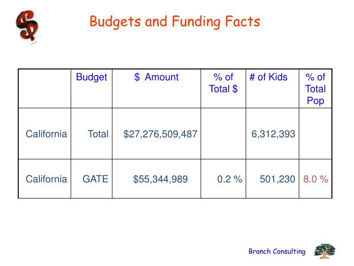 Budgets and Funding Facts