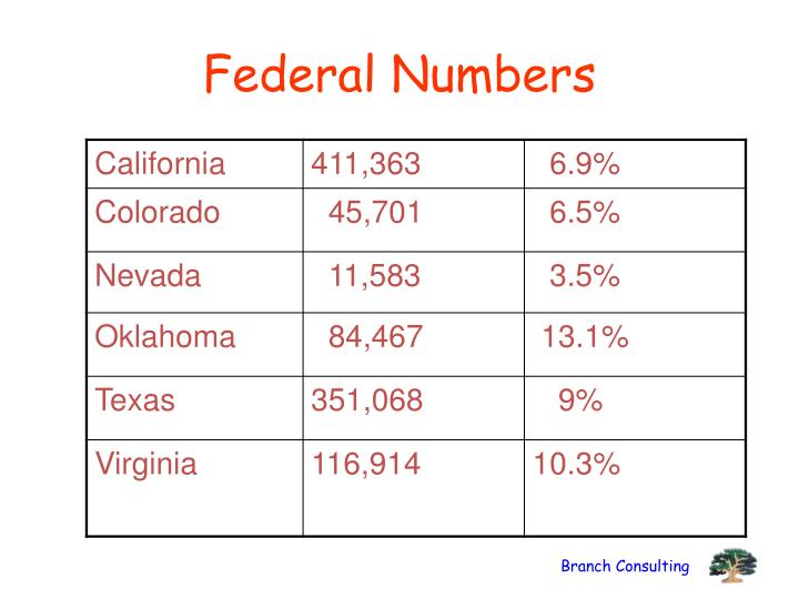 Federal Numbers