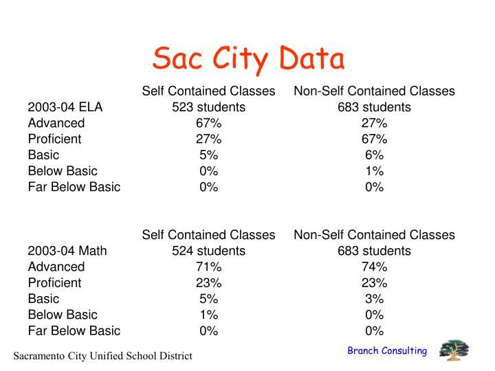 Sac City Data