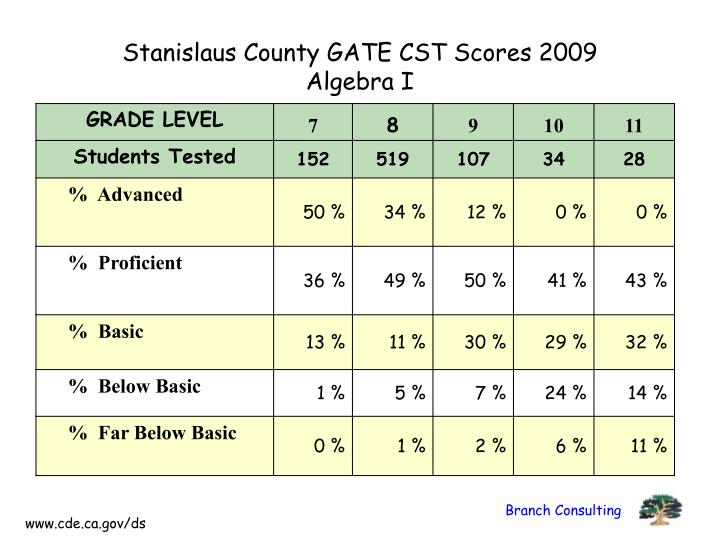 Stanislaus County GATE CST Scores 2009