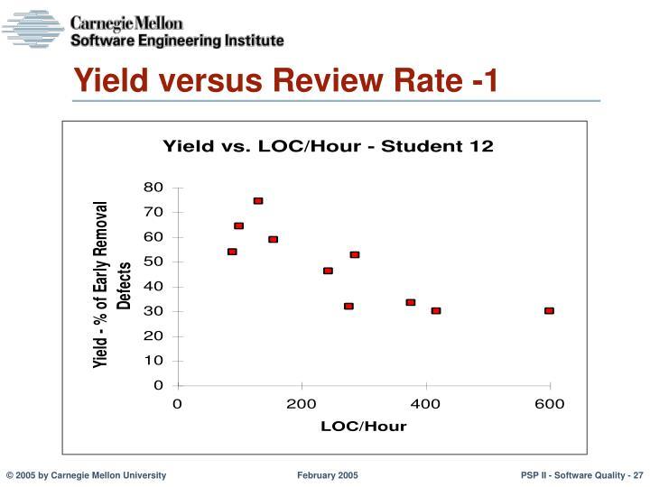 Yield versus Review Rate -1