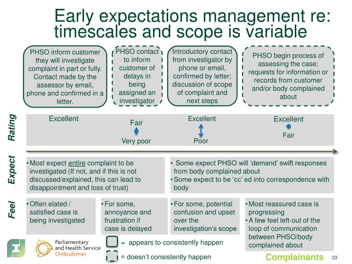 Early expectations management re: timescales and scope is variable