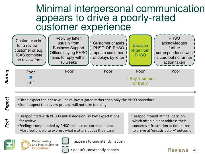 Minimal interpersonal communication appears to drive a poorly-rated customer experience