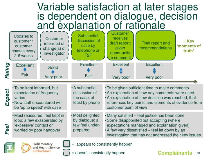 Variable satisfaction at later stages  is dependent on dialogue, decision and explanation of rationale