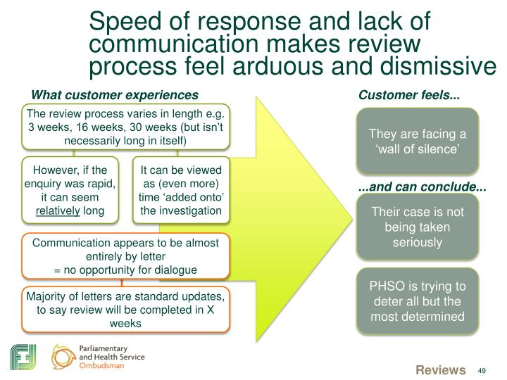 Speed of response and lack of communication makes review process feel arduous and dismissive