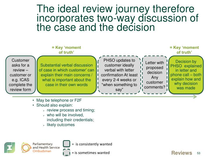 The ideal review journey therefore incorporates two-way discussion of the case and the decision