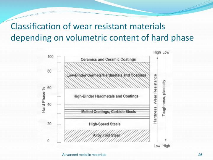 Classification of wear resistant materials depending on volumetric content of hard phase
