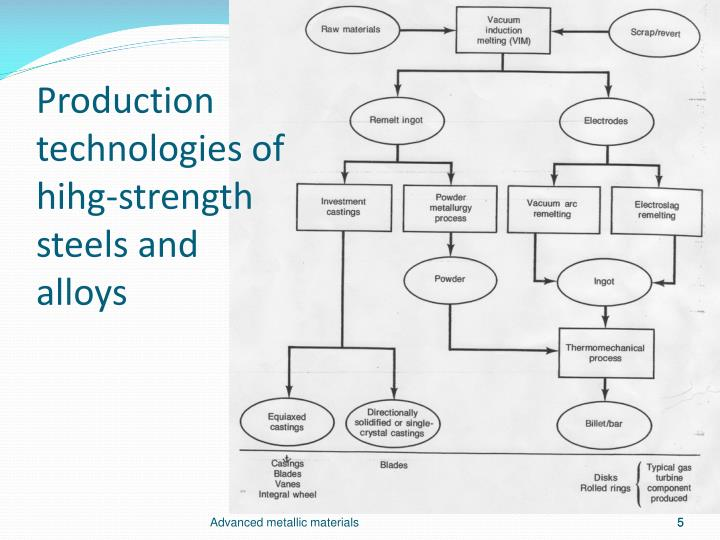 Production technologies of hihg-strength steels and alloys