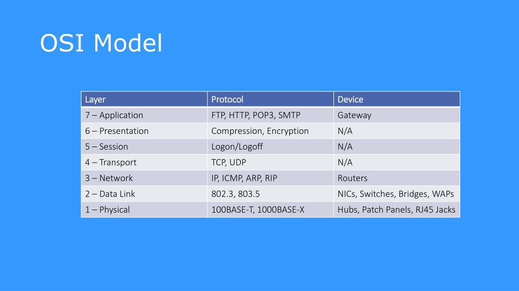 OSI MODEL TCP UDP - OSI model Archives | Page 2 of 2 | Home