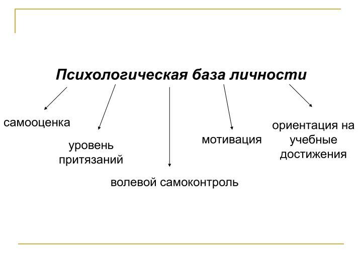 Психологическая база личности