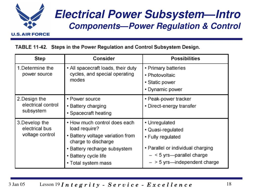 PPT - Astro 331 Electrical Power Subsystem—Intro Lesson 19