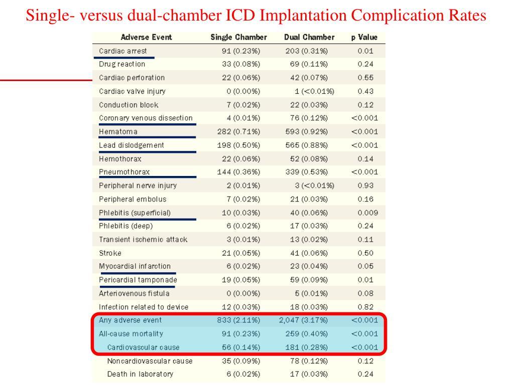 Single vs dual chamber icd