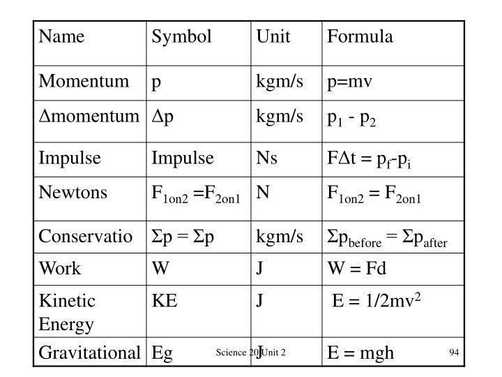 Science 20 Unit 2