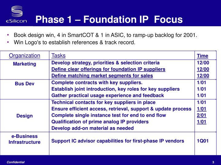 Phase 1 foundation ip focus
