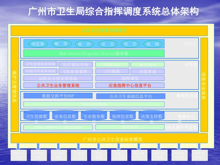 广州市卫生局综合指挥调度系统总体架构