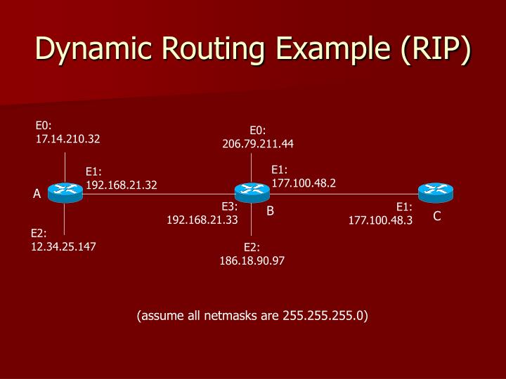 Dynamic Routing Example (RIP)