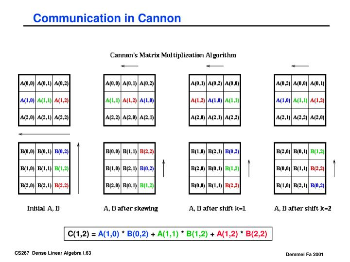 Communication in Cannon
