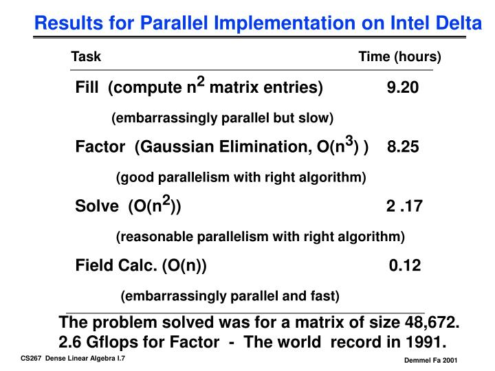 Results for Parallel Implementation on Intel Delta