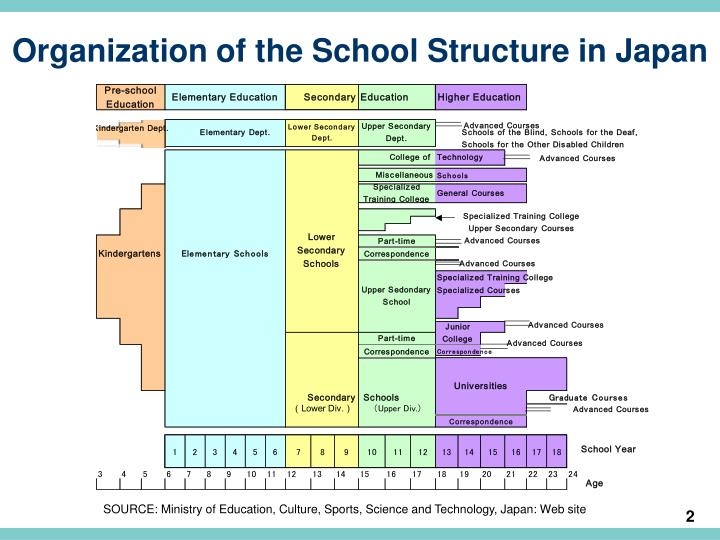 what is the structure of education A guide to the education system in the australia search 900+ universities for bachelor, master, diploma & professional courses.