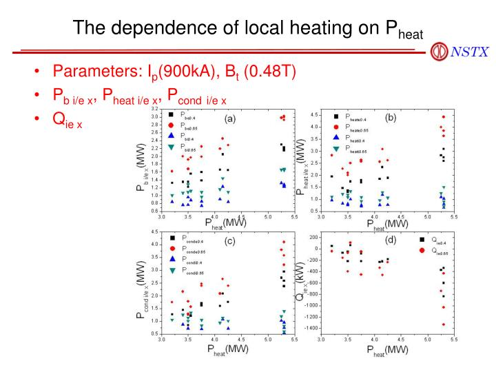 The dependence of local heating on P