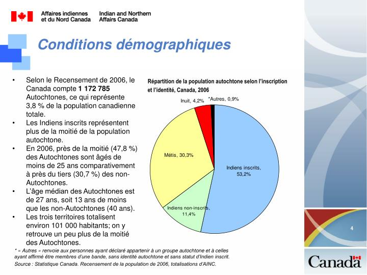 Répartition de la population autochtone selon l'inscription