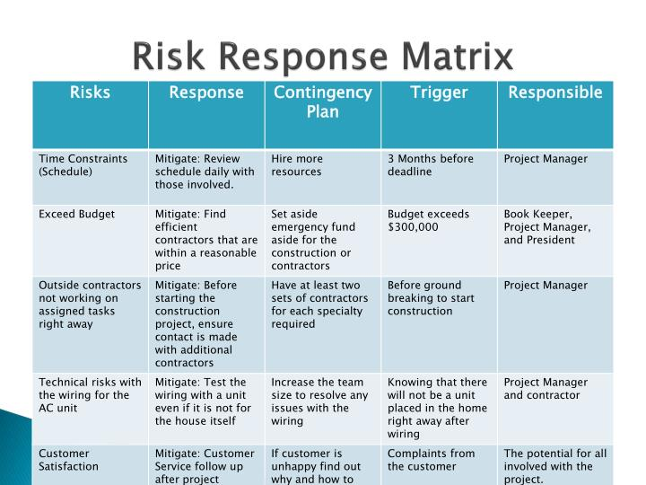 risk management plan the silver fiddle Silver fiddle construction silver fiddle construction silver fiddle the risk response matrix allows for sfc to be able to determine the way to react or.