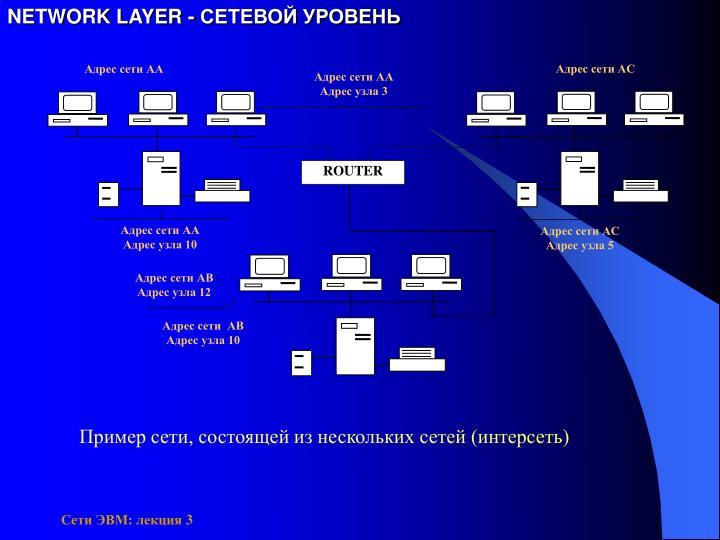 NETWORK LAYER - СЕТЕВОЙ УРОВЕНЬ