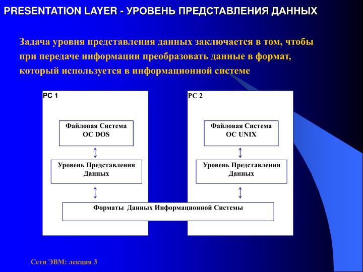 PRESENTATION LAYER - УРОВЕНЬ ПРЕДСТАВЛЕНИЯ ДАННЫХ
