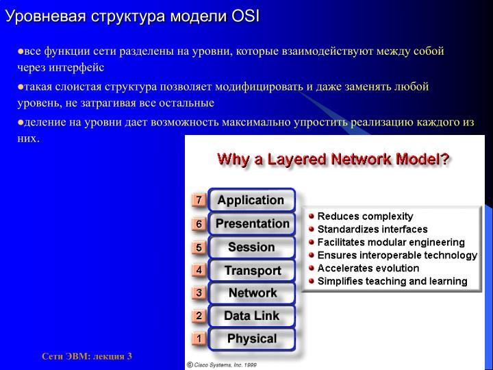 Уровневая структура модели