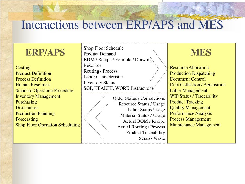 PPT - ERP System and Current Practices PowerPoint