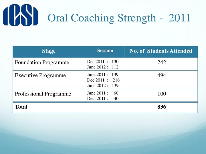 Oral Coaching Strength -  2011