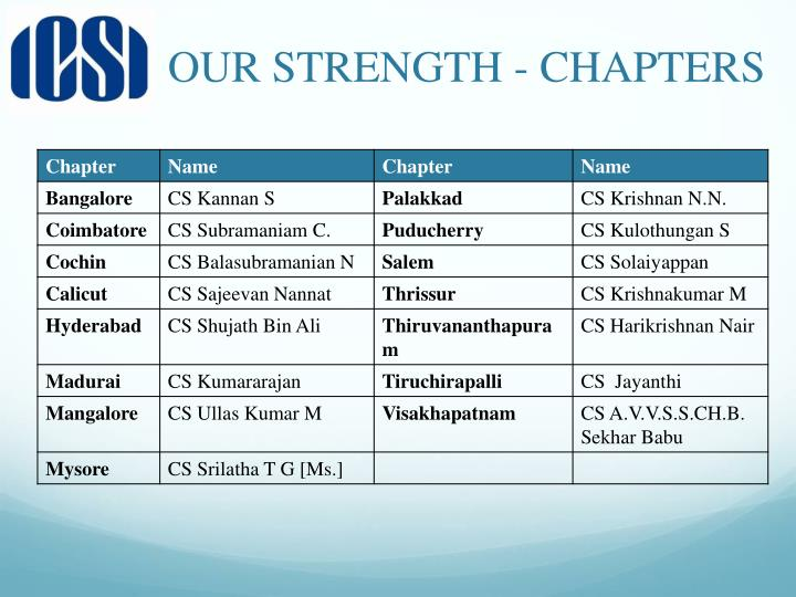 OUR STRENGTH - CHAPTERS