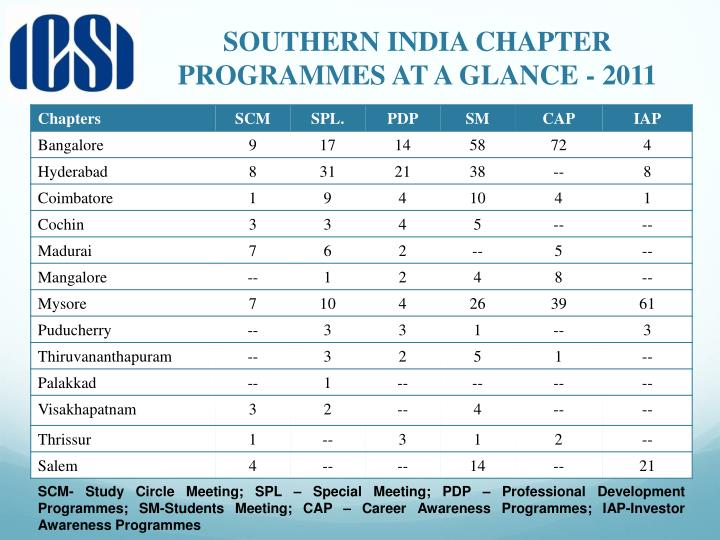 SOUTHERN INDIA CHAPTER PROGRAMMES AT A GLANCE - 2011