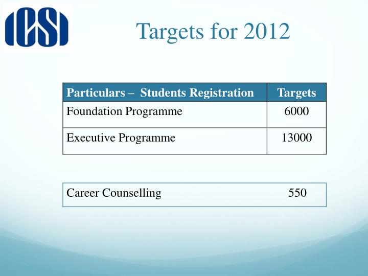 Targets for 2012