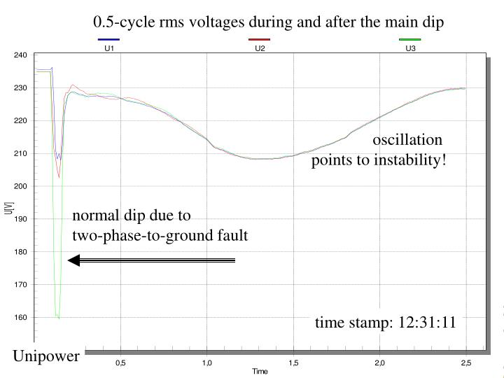 0.5-cycle rms voltages during and after the main dip