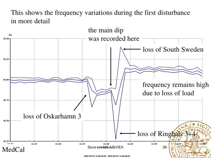 This shows the frequency variations during the first disturbance