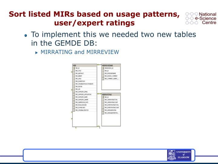 Sort listed MIRs based on usage patterns, user/expert ratings