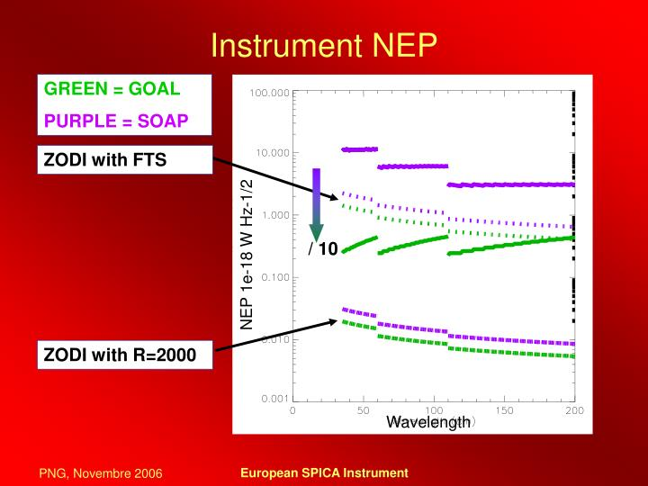Instrument NEP