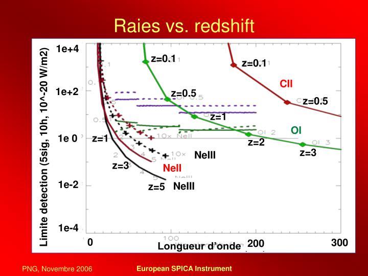 Raies vs. redshift