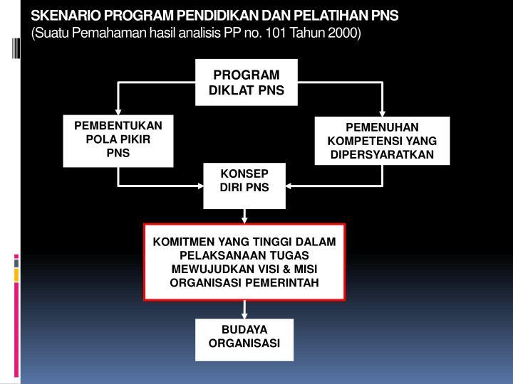 Skenario program pendidikan dan pelatihan pns suatu pemahaman hasil analisis pp no 101 tahun 2000