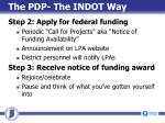 the pdp the indot way1