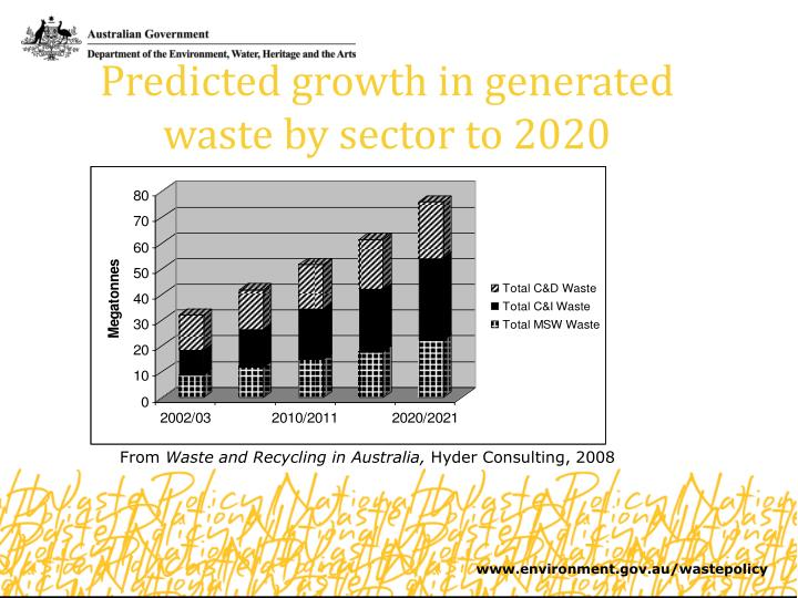 Predicted growth in generated