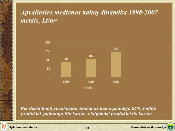 Apvaliosios medienos kainų dinamika 1998-2007 metais, Lt/m³