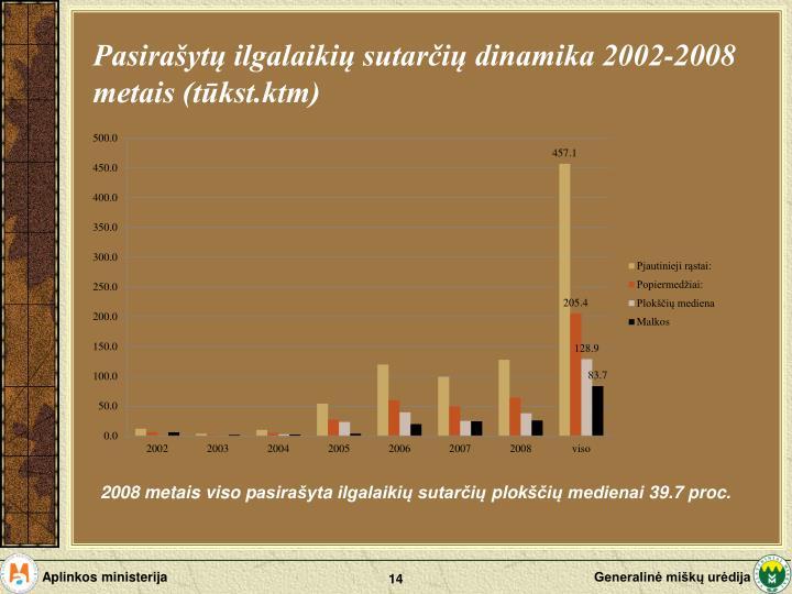 Pasirašytų ilgalaikių sutarčių dinamika 2002-2008 metais (tūkst.ktm)