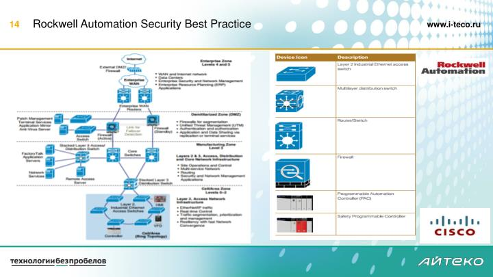 Rockwell Automation Security Best Practice