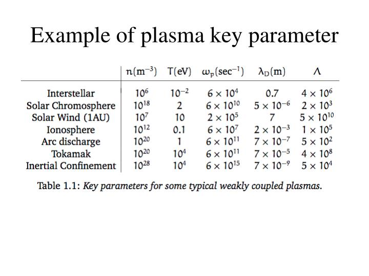 Ppt Plasma Astrophysics Chapter 1 Basic Concepts Of Plasma