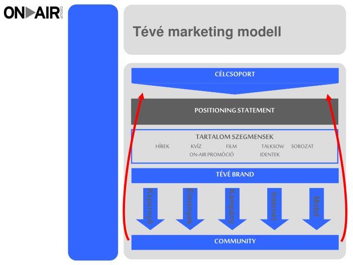 Tévé marketing modell