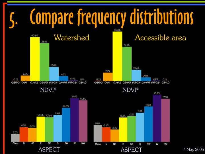 5.	Compare frequency distributions