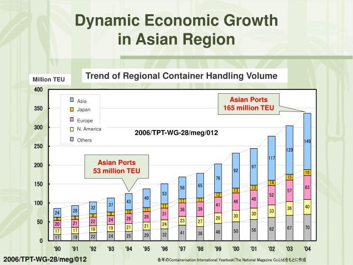 Dynamic economic growth in asian region